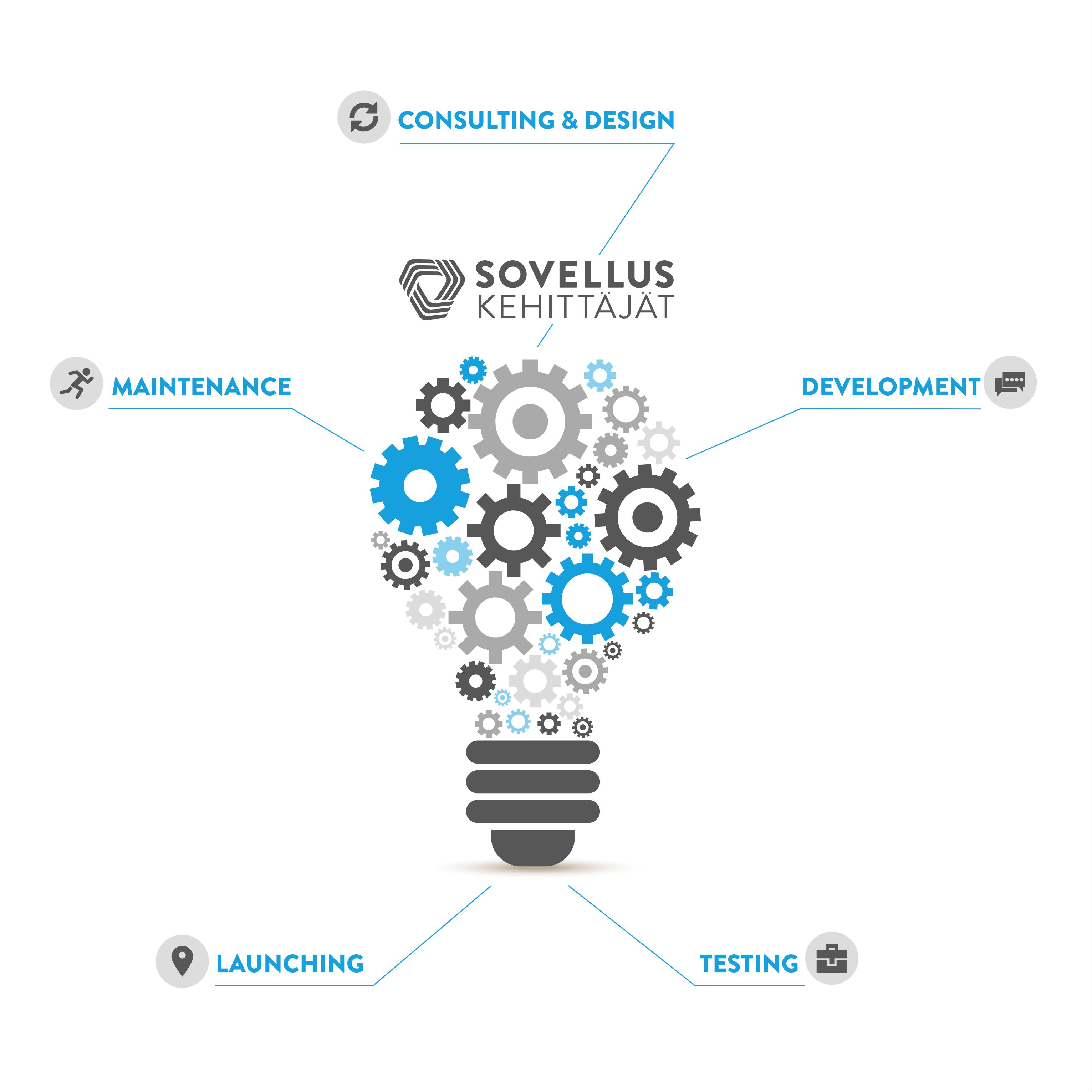 Sovelluskehittäjät application development services